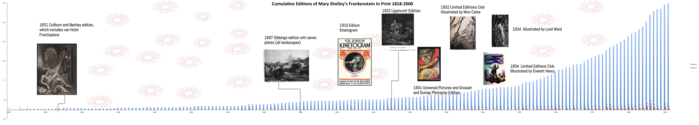 Frankenstein.Timeline.Watermarked